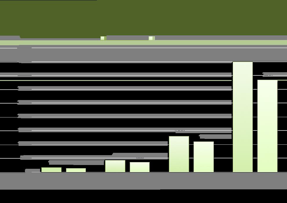 BOSS Biomass Processing Daily Production Chart